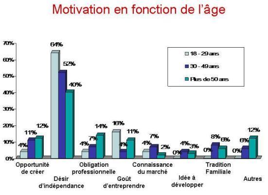 Observatoire entreprise facile motivation des entrepreneurs for Entreprise facile a creer